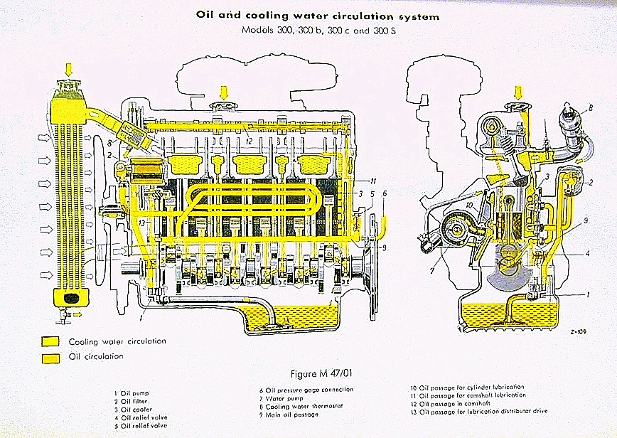 3L engine oil flow and coolant flow chart MB – Brooklyn Motoren Werke, Inc.Brooklyn Motoren Werke, Inc.